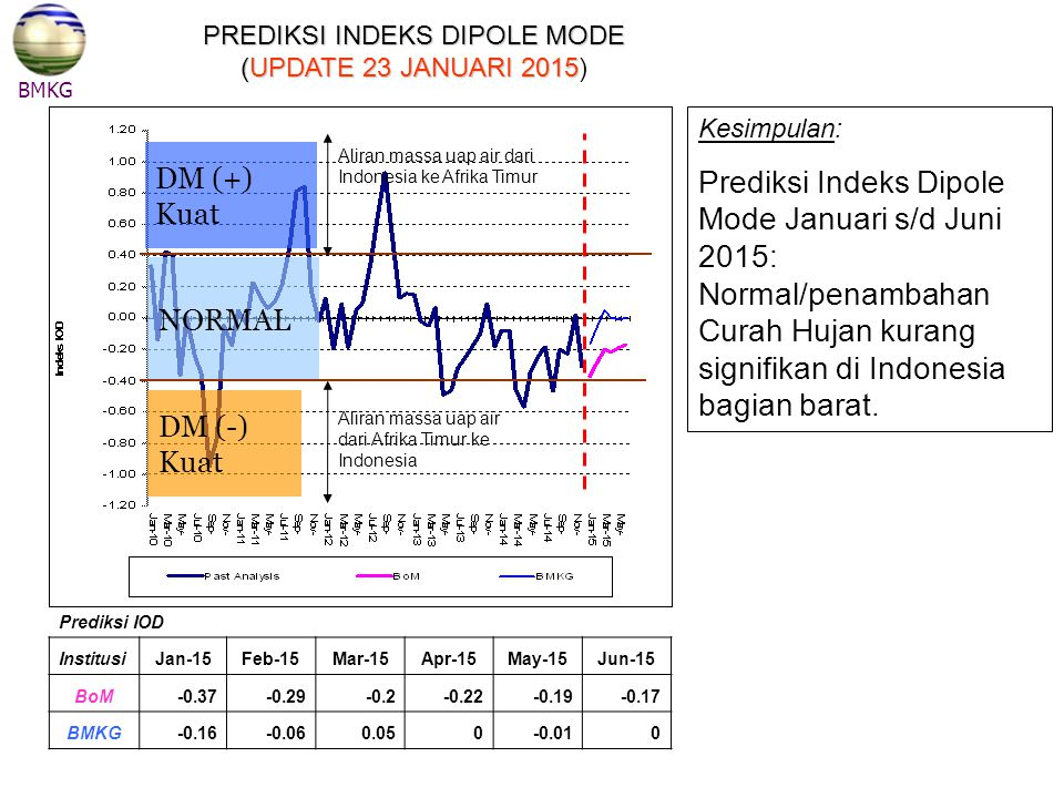 PREDIKSI INDEKS DIPOLE MODE (UPDATE 23 JANUARI 2015)