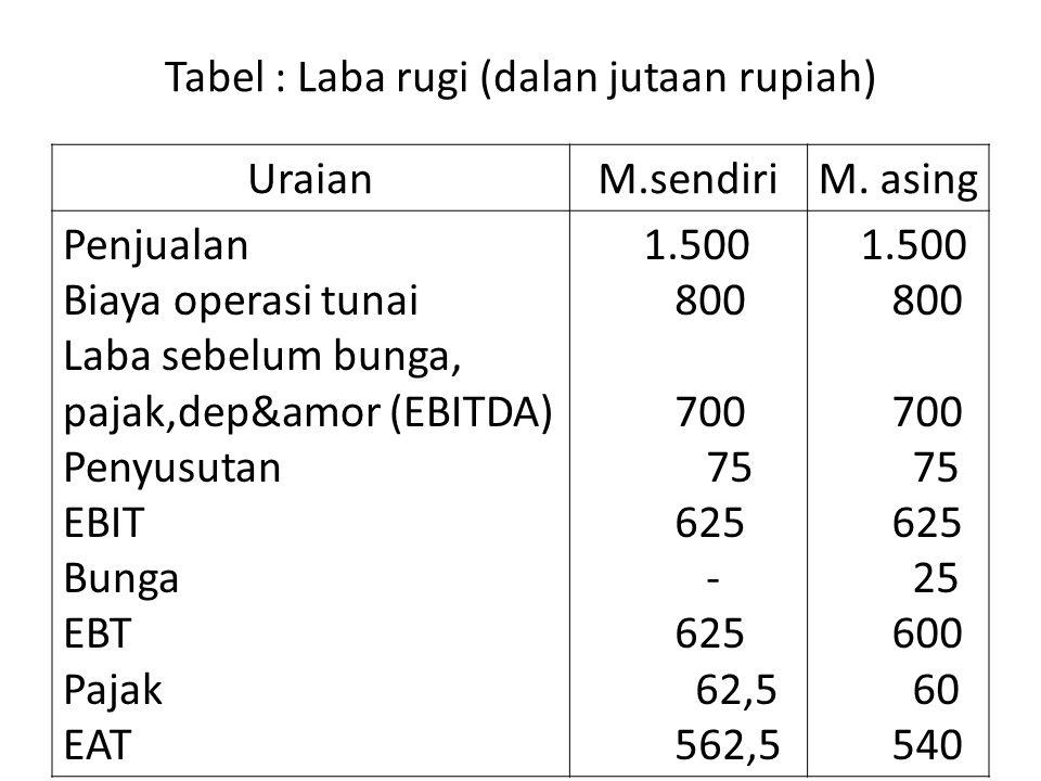 Tabel : Laba rugi (dalan jutaan rupiah)