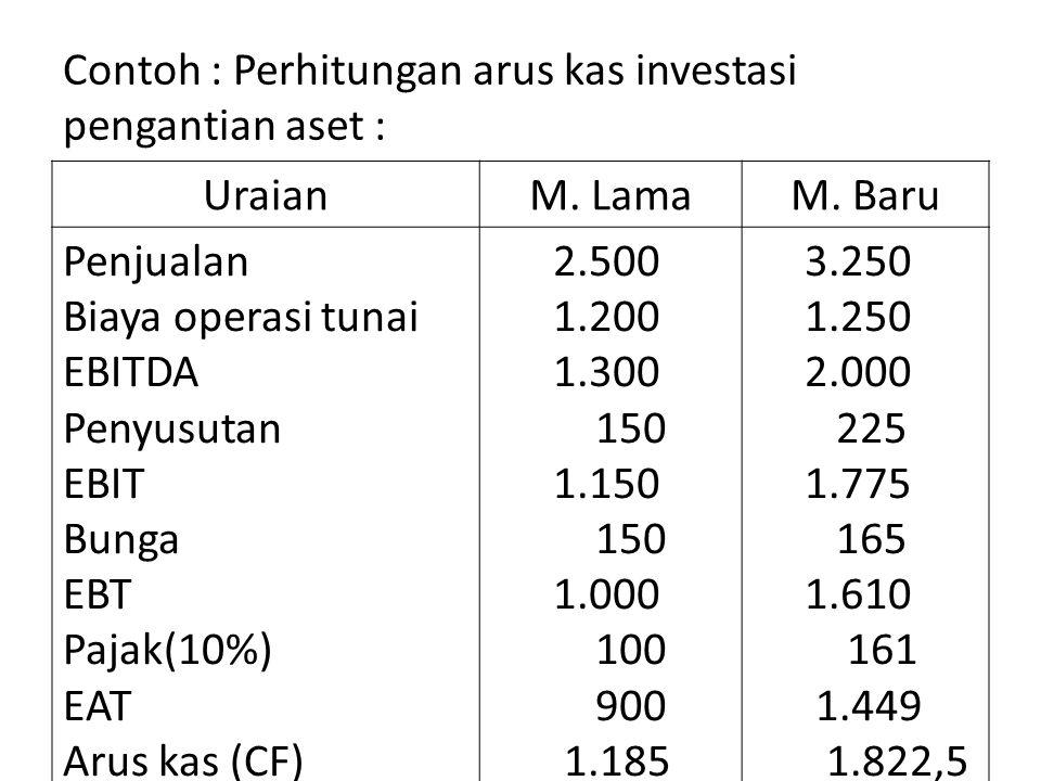Contoh : Perhitungan arus kas investasi pengantian aset :