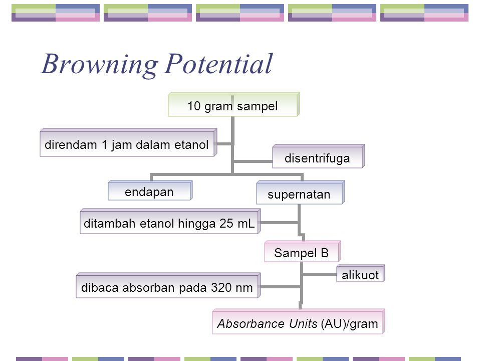 Browning Potential