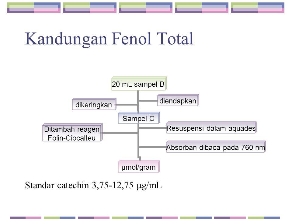 Kandungan Fenol Total Standar catechin 3,75-12,75 μg/mL