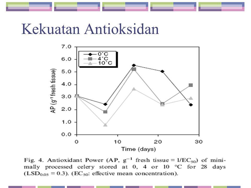 Kekuatan Antioksidan
