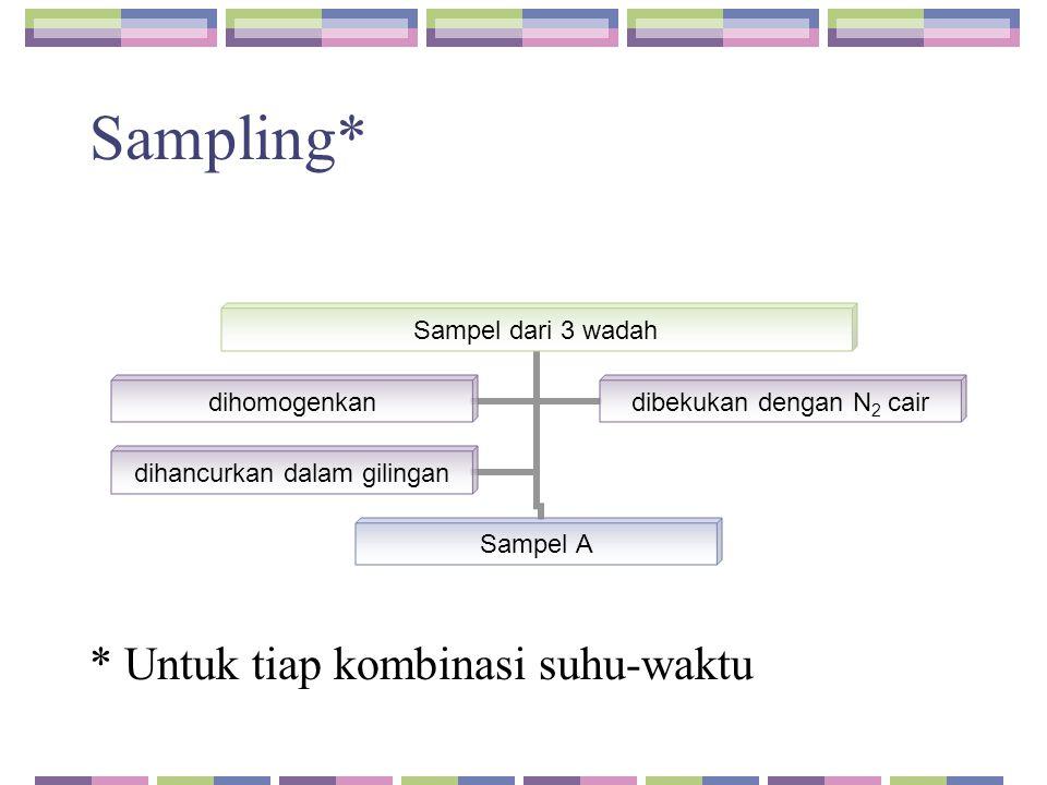 Sampling* * Untuk tiap kombinasi suhu-waktu