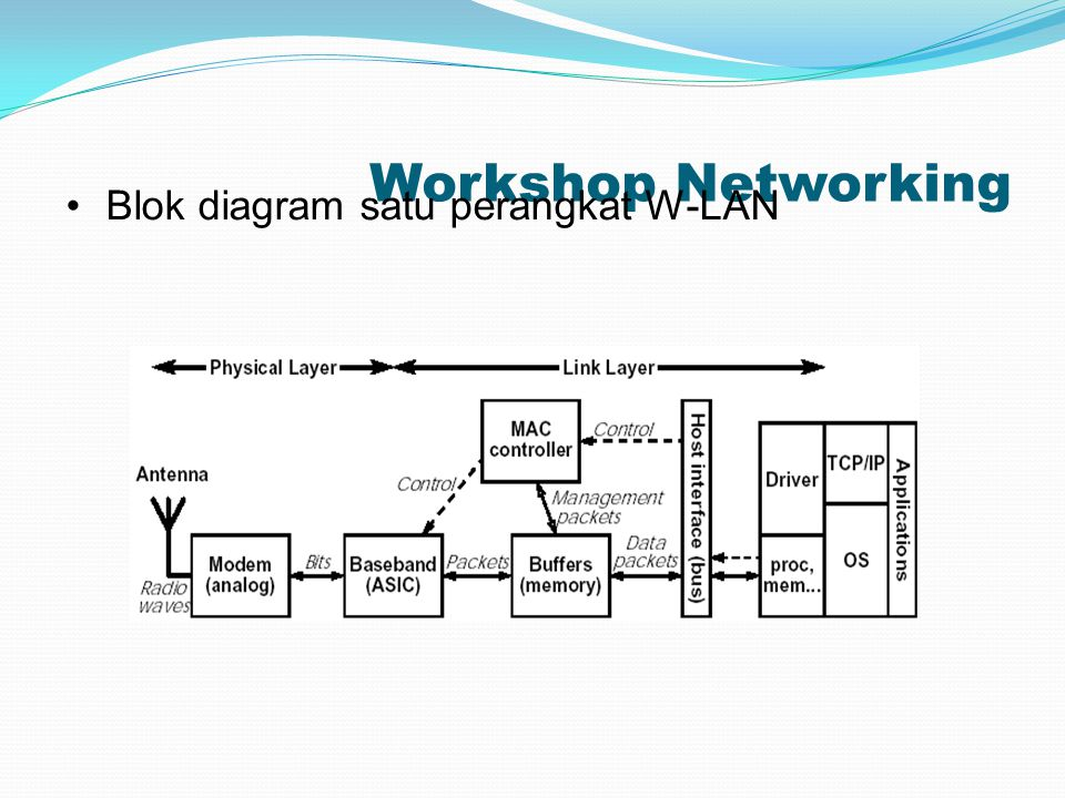 Workshop Networking Blok diagram satu perangkat W-LAN