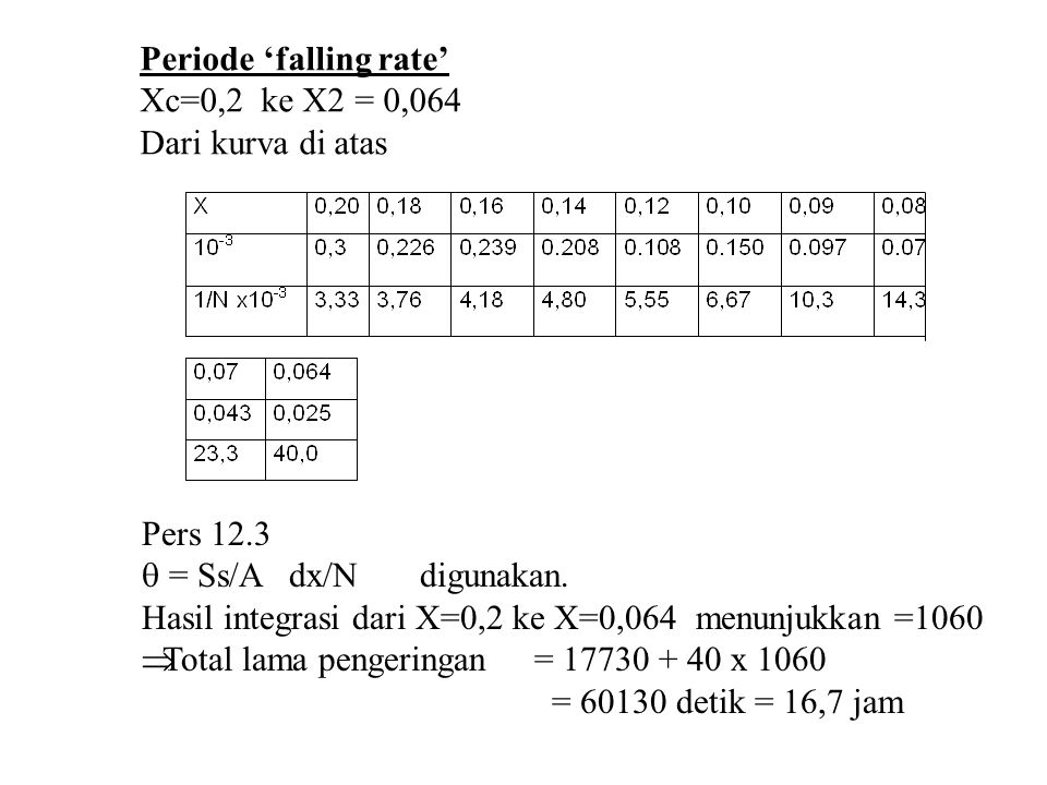 Periode 'falling rate'
