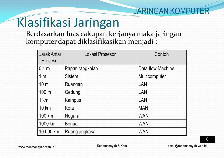 Klasifikasi Jaringan JARINGAN KOMPUTER