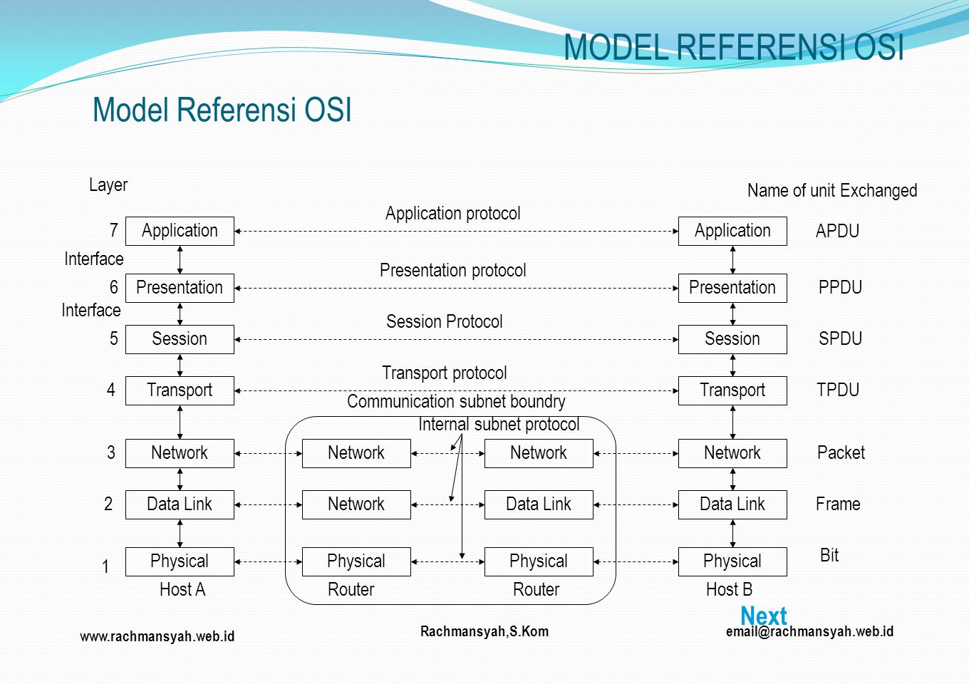 MODEL REFERENSI OSI Model Referensi OSI Next Layer