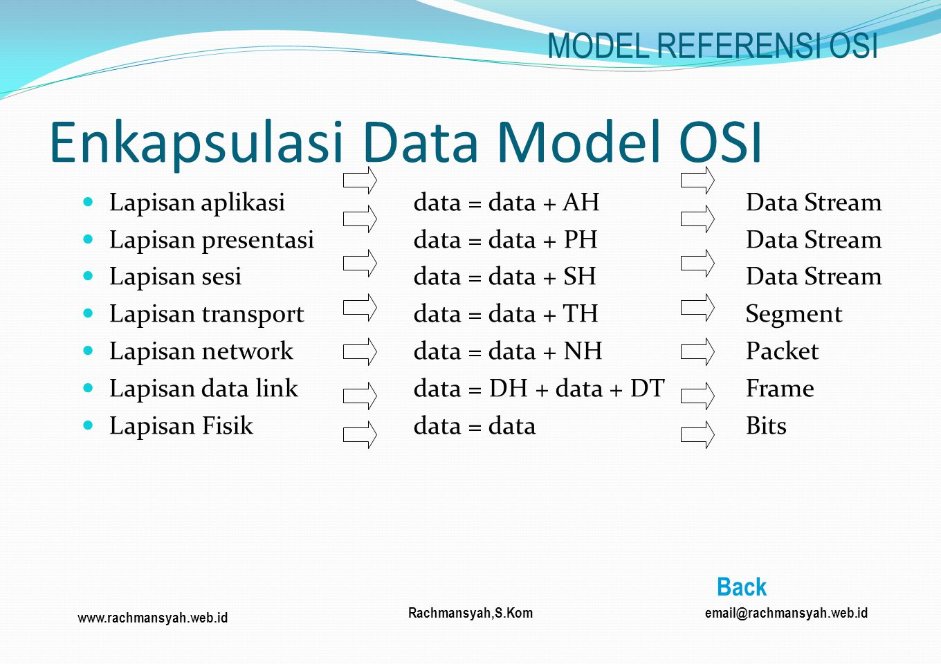 Enkapsulasi Data Model OSI