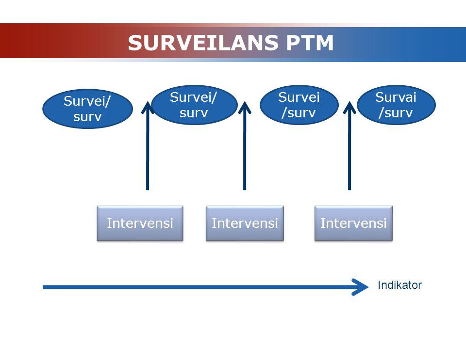 SURVEILANS PTM Survei/surv Survei/surv Survai/surv Survei/ surv