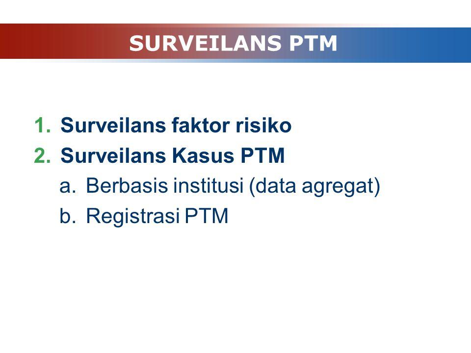 SURVEILANS PTM Surveilans faktor risiko. Surveilans Kasus PTM.