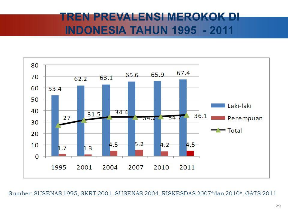 TREN PREVALENSI MEROKOK DI INDONESIA TAHUN 1995 - 2011