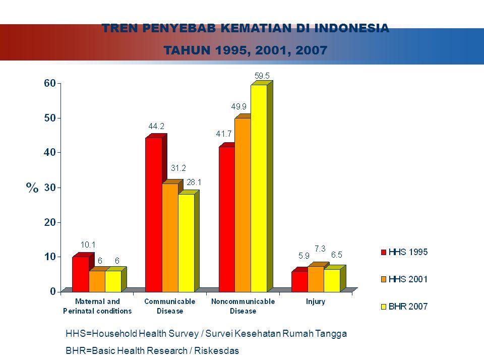 TREN PENYEBAB KEMATIAN DI INDONESIA
