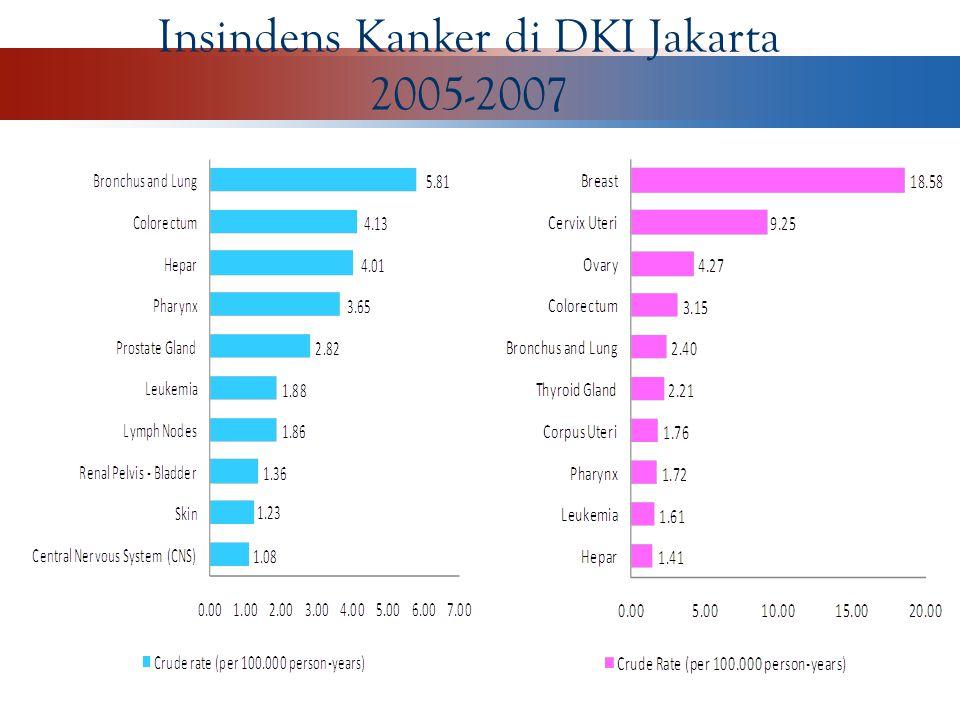 Insindens Kanker di DKI Jakarta
