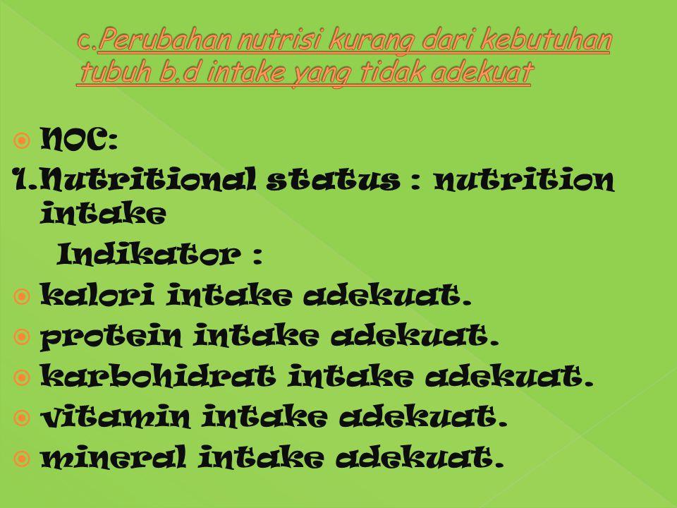 1.Nutritional status : nutrition intake Indikator :