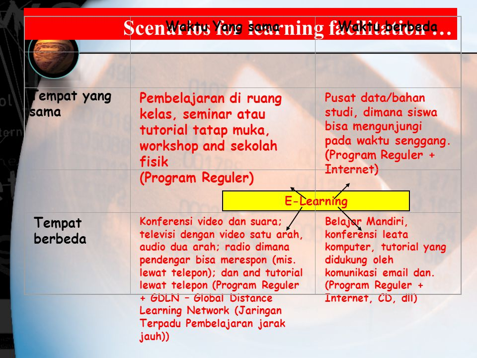 Scenarios for learning facilitation …