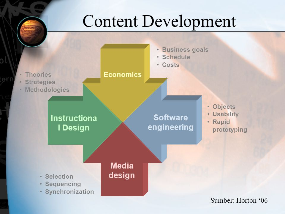 Content Development Instructional Design Software engineering
