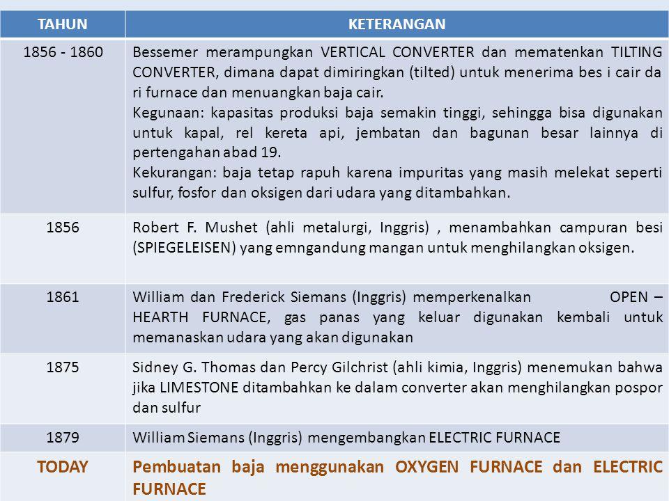 Pembuatan baja menggunakan OXYGEN FURNACE dan ELECTRIC FURNACE
