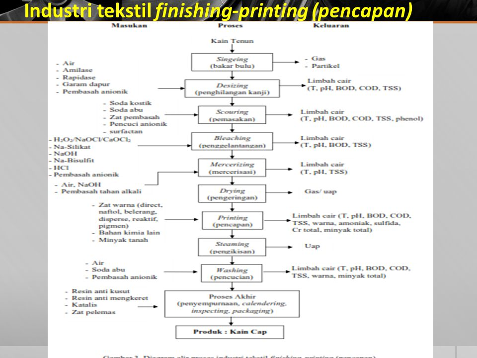 Industri tekstil finishing-printing (pencapan)