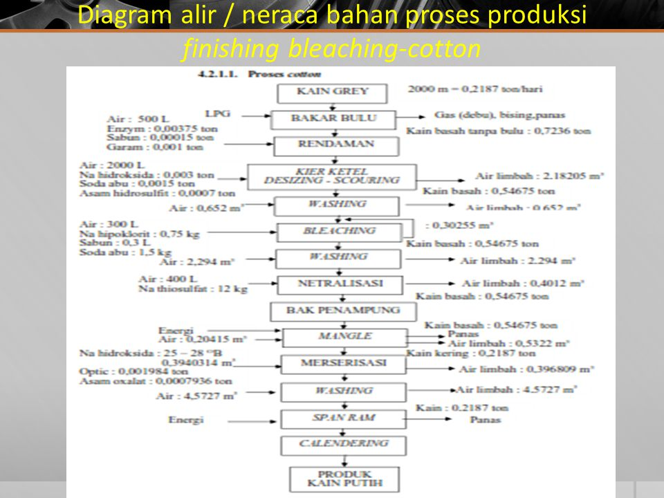 Diagram alir / neraca bahan proses produksi finishing bleaching-cotton