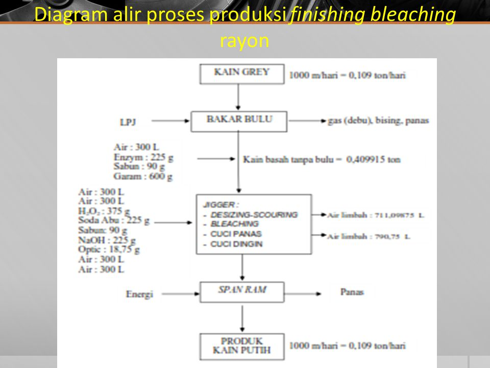 Diagram alir proses produksi finishing bleaching rayon