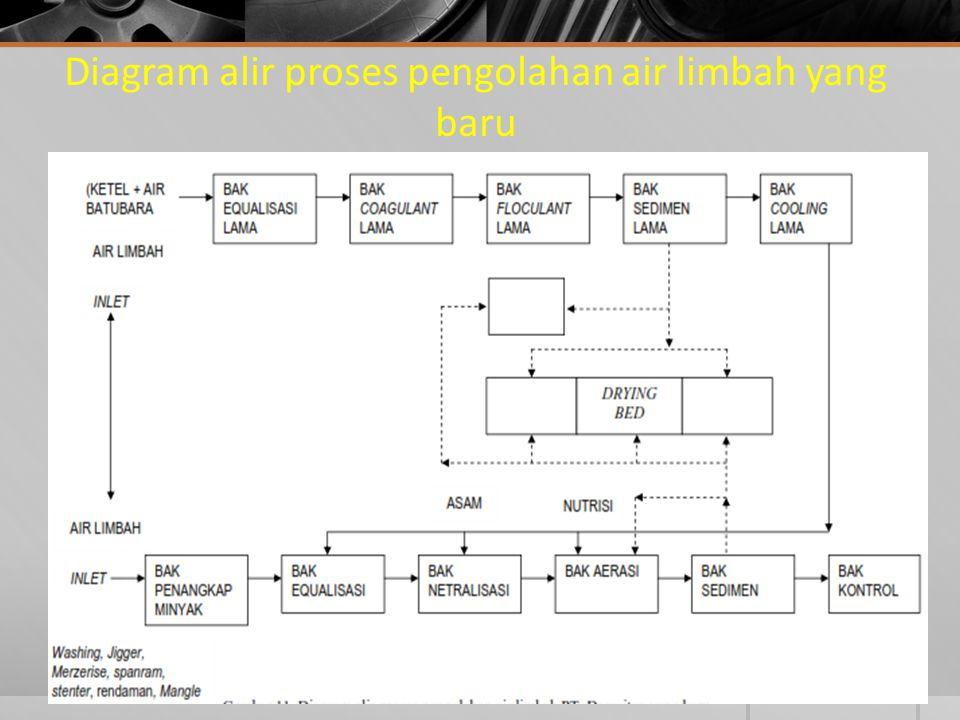 Diagram alir proses pengolahan air limbah yang baru