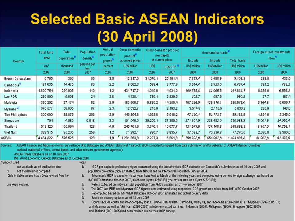 Selected Basic ASEAN Indicators (30 April 2008)