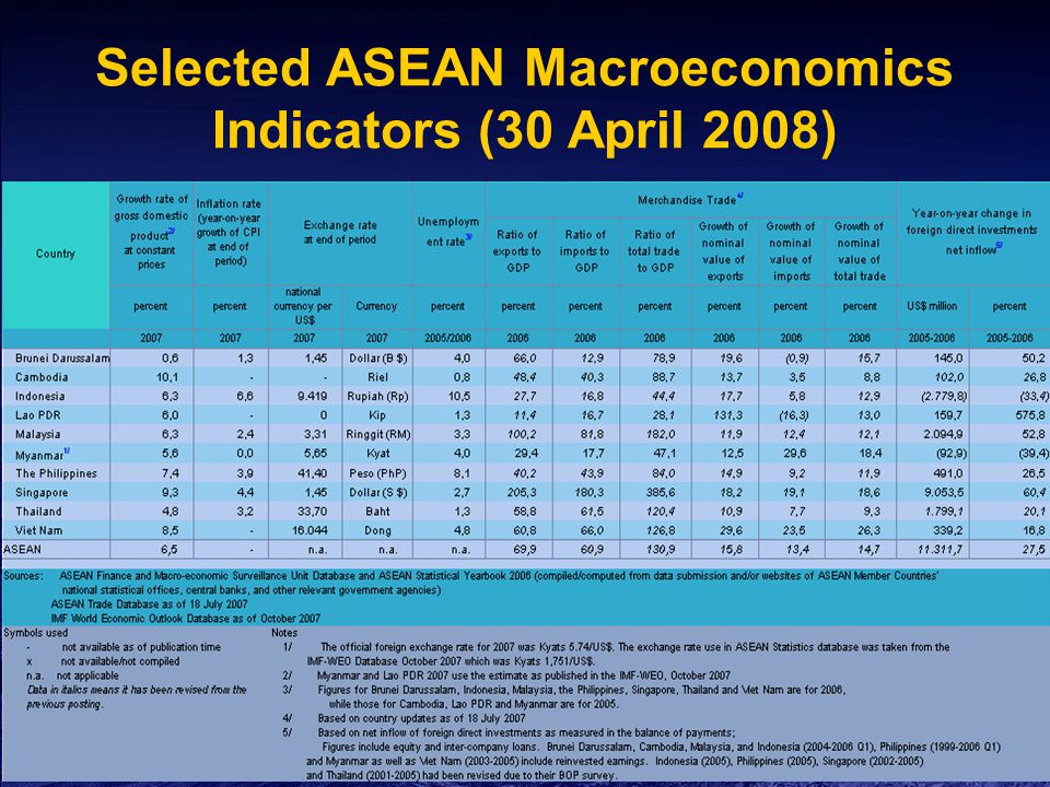 Selected ASEAN Macroeconomics Indicators (30 April 2008)