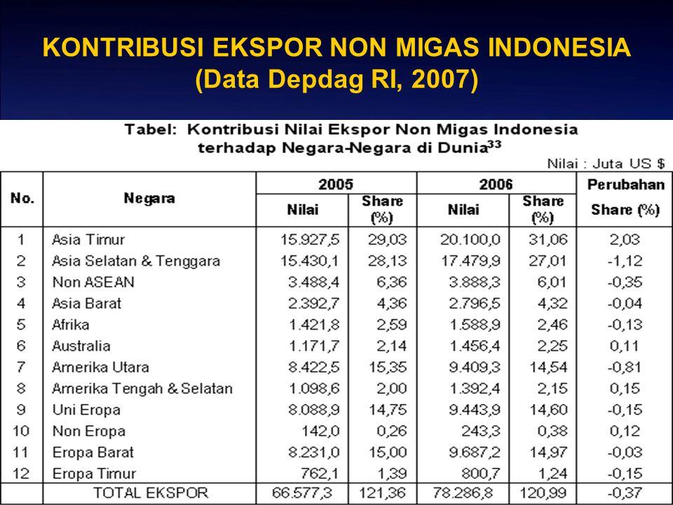 KONTRIBUSI EKSPOR NON MIGAS INDONESIA (Data Depdag RI, 2007)