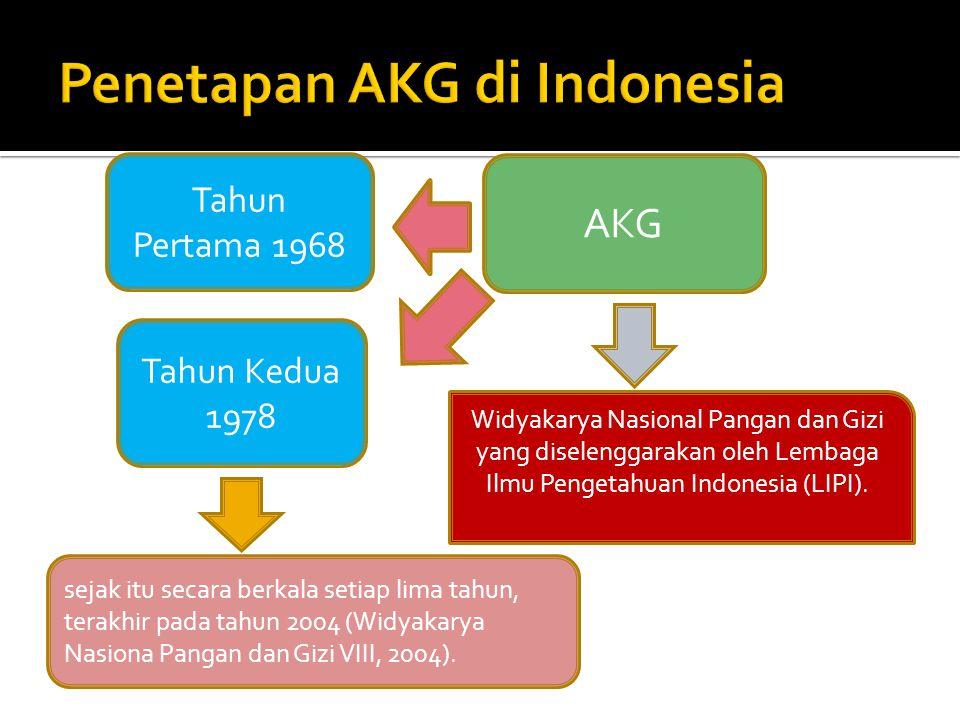 Penetapan AKG di Indonesia