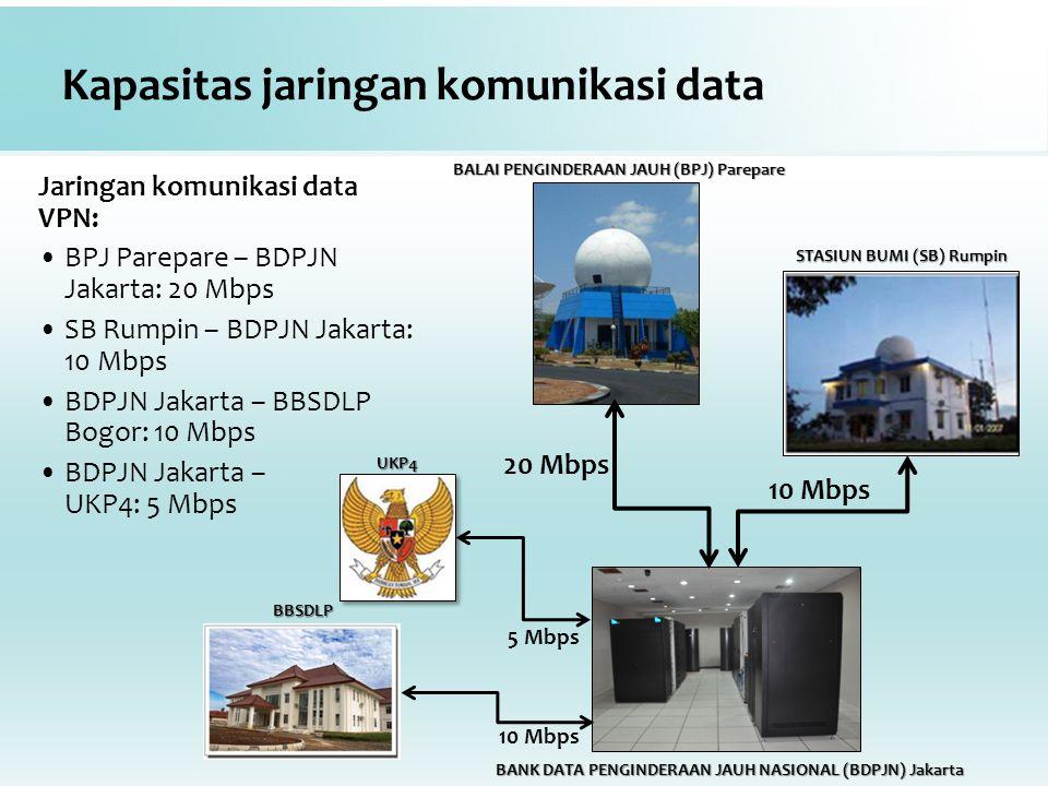 Kapasitas jaringan komunikasi data