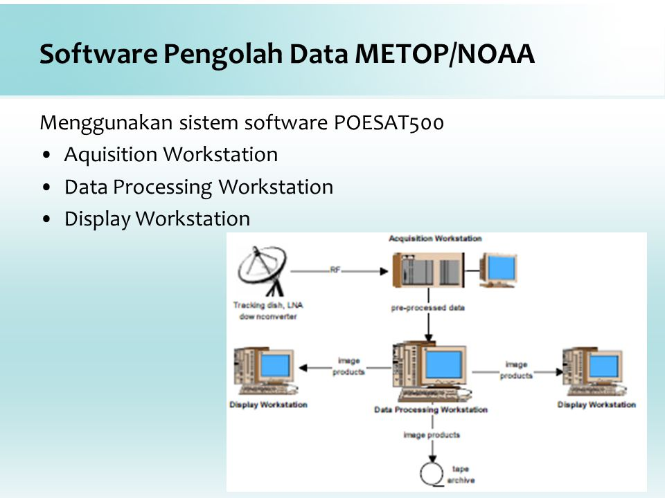 Software Pengolah Data METOP/NOAA