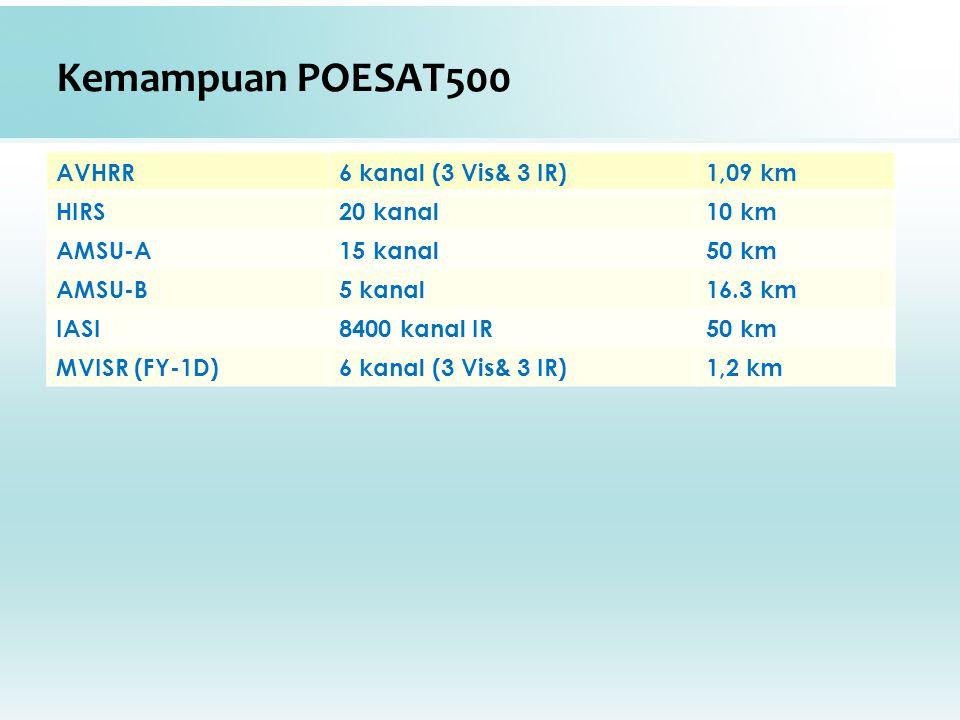 Kemampuan POESAT500 AVHRR 6 kanal (3 Vis& 3 IR) 1,09 km HIRS 20 kanal