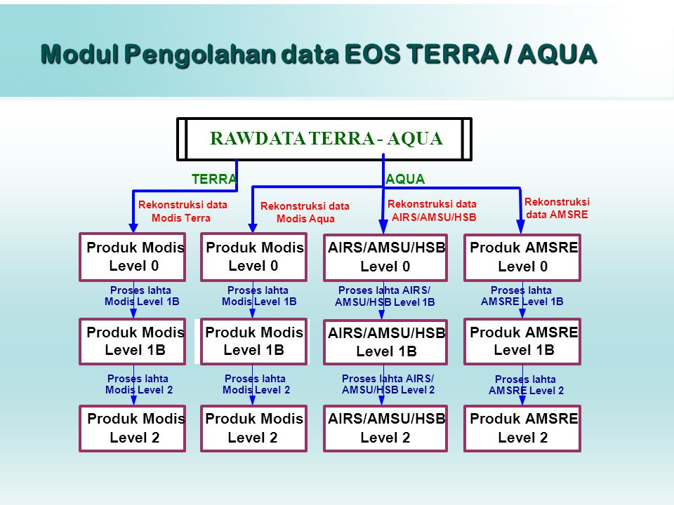 Modul Pengolahan data EOS TERRA / AQUA