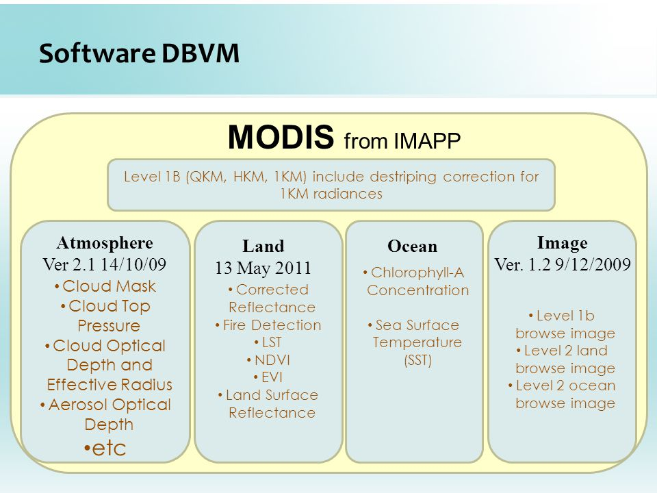 MODIS from IMAPP Software DBVM etc Atmosphere Ver 2.1 14/10/09 Land