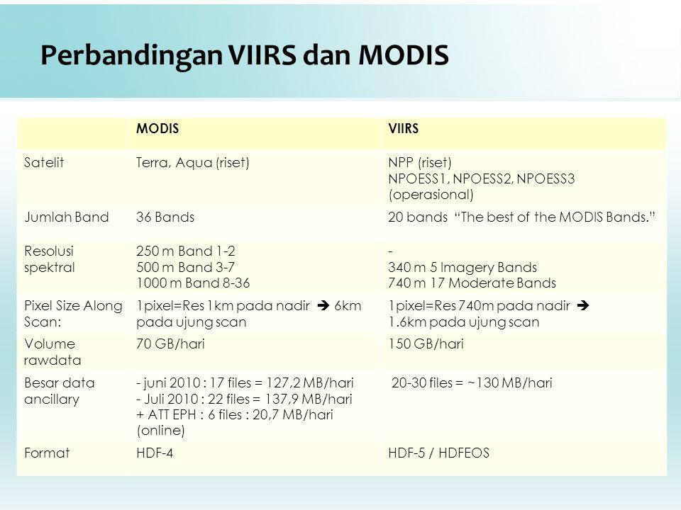 Perbandingan VIIRS dan MODIS