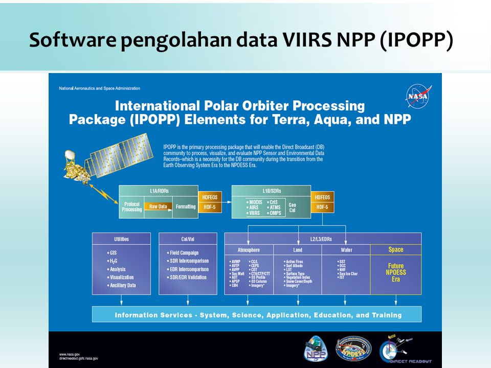Software pengolahan data VIIRS NPP (IPOPP)