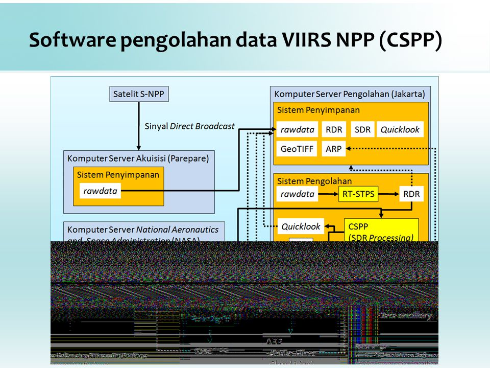 Software pengolahan data VIIRS NPP (CSPP)