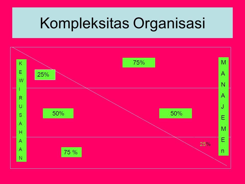 Kompleksitas Organisasi