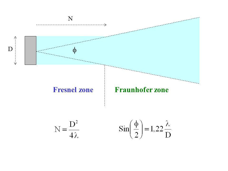 Fresnel zone Fraunhofer zone