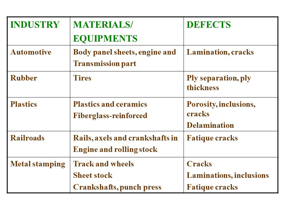 INDUSTRY MATERIALS/ EQUIPMENTS DEFECTS Automotive