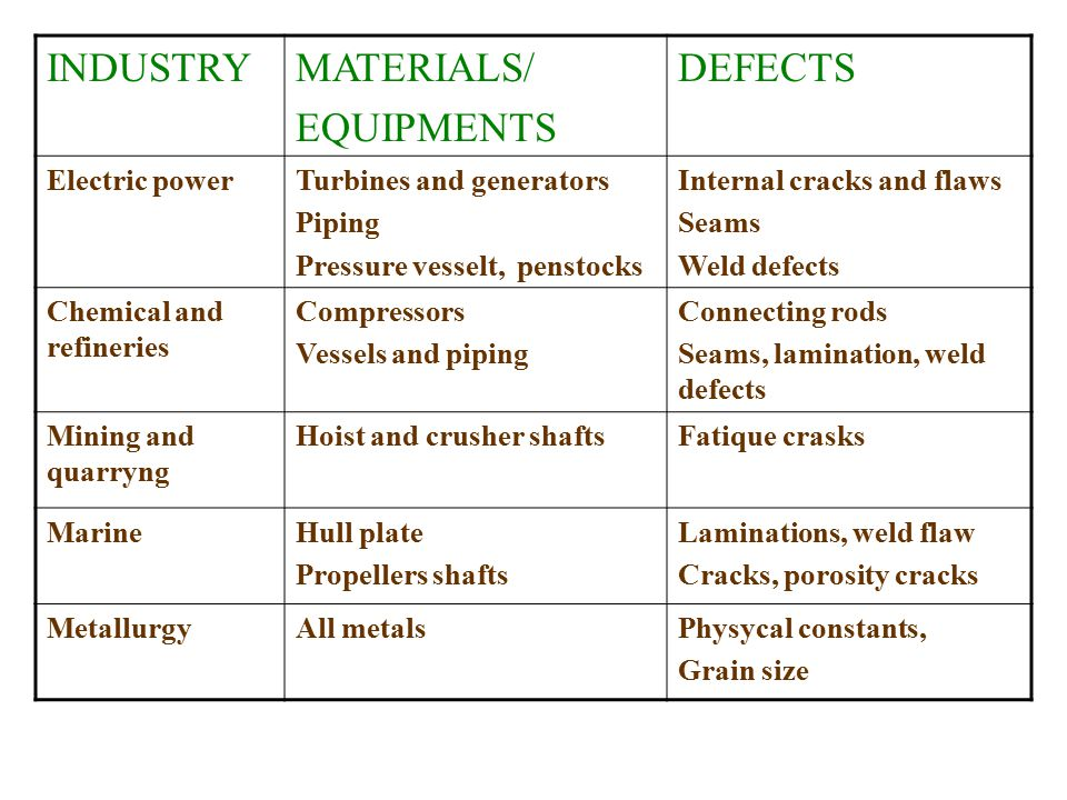 INDUSTRY MATERIALS/ EQUIPMENTS DEFECTS Electric power