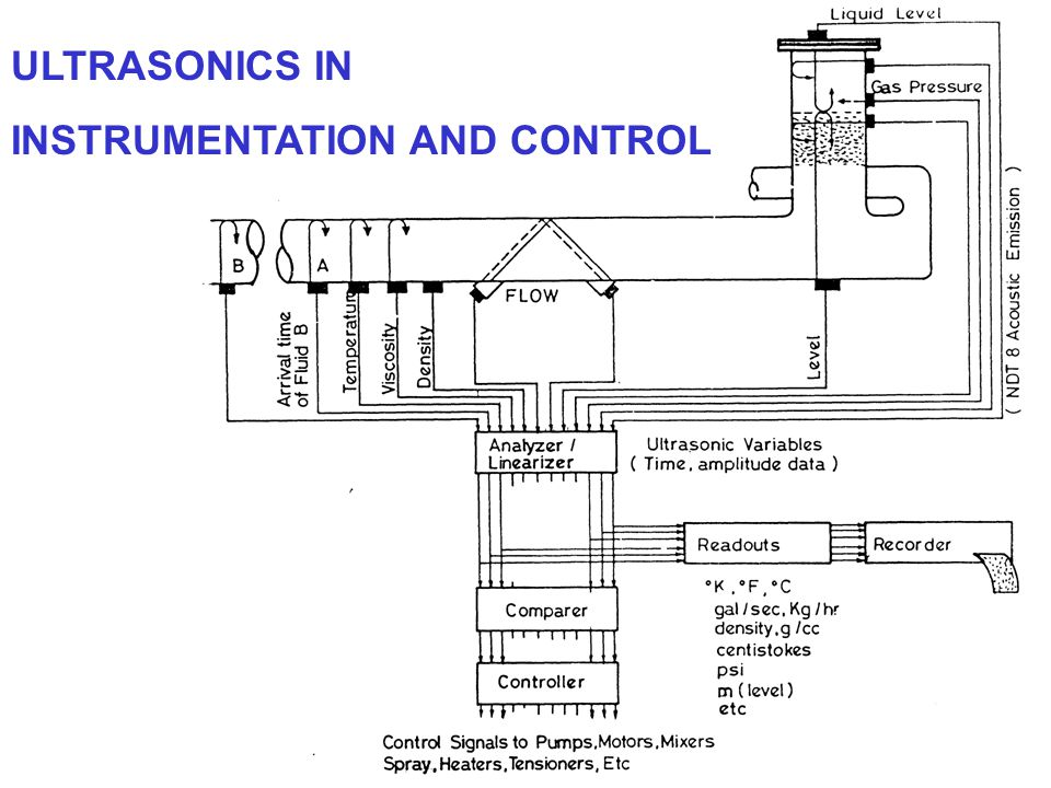 ULTRASONICS IN INSTRUMENTATION AND CONTROL