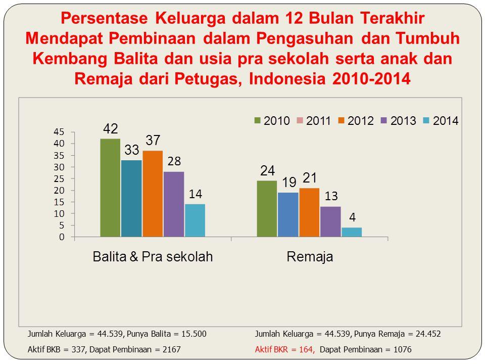 Persentase Keluarga dalam 12 Bulan Terakhir Mendapat Pembinaan dalam Pengasuhan dan Tumbuh Kembang Balita dan usia pra sekolah serta anak dan Remaja dari Petugas, Indonesia 2010-2014