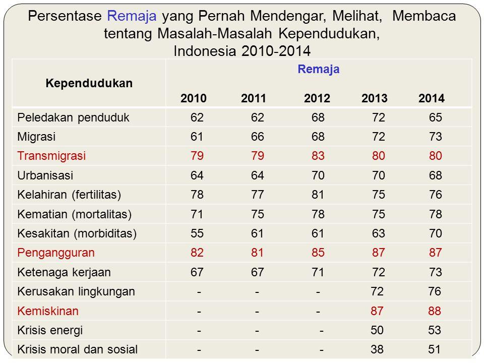 Persentase Remaja yang Pernah Mendengar, Melihat, Membaca tentang Masalah-Masalah Kependudukan, Indonesia 2010-2014