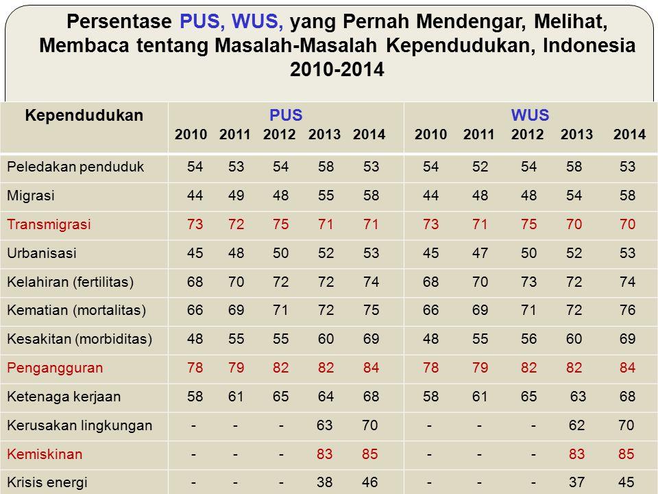 Persentase PUS, WUS, yang Pernah Mendengar, Melihat, Membaca tentang Masalah-Masalah Kependudukan, Indonesia 2010-2014