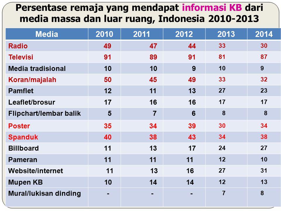 Persentase remaja yang mendapat informasi KB dari media massa dan luar ruang, Indonesia 2010-2013