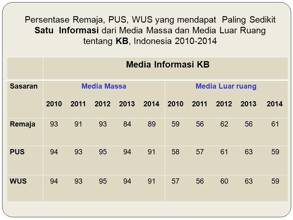 Persentase Remaja, PUS, WUS yang mendapat Paling Sedikit Satu Informasi dari Media Massa dan Media Luar Ruang tentang KB, Indonesia 2010-2014