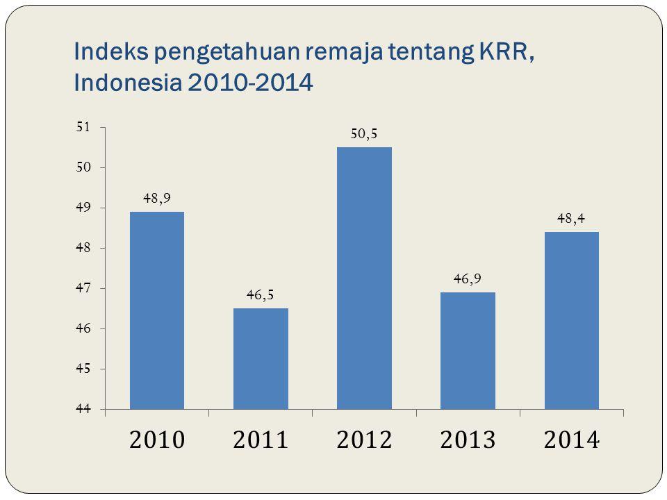 Indeks pengetahuan remaja tentang KRR, Indonesia 2010-2014