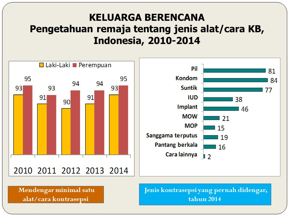 KELUARGA BERENCANA Pengetahuan remaja tentang jenis alat/cara KB, Indonesia, 2010-2014