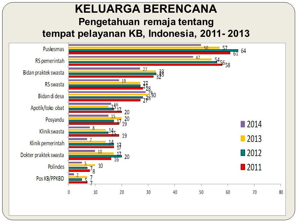 Pengetahuan remaja tentang tempat pelayanan KB, Indonesia, 2011- 2013